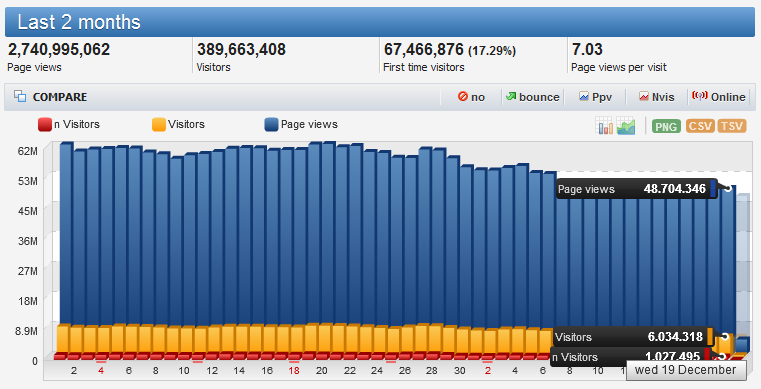 resolusi 2013 trafik blog meningkat
